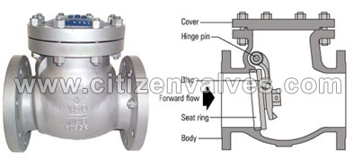 Monel 400 API 6A Check Valves Suppliers Dealers Distributors in India