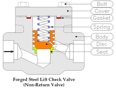 Forged Steel Lift Check Non Return Valve Drawing Dimension Diagram