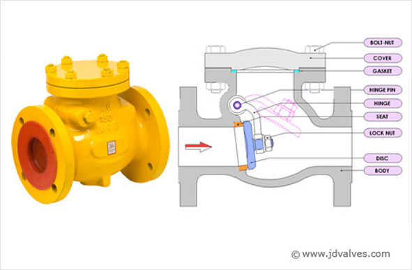Swing Type Check Valve [Non Return Valve]