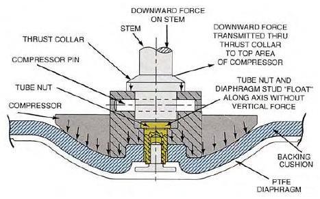 Diaphragm valve manufacturers in india diaphragm valves price in india closure system diaphragm valve itt engvalves ccuart Choice Image
