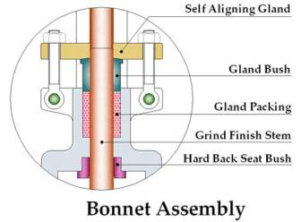 Gate Valve bonnet assembly drawing dimension features inside details of functioning